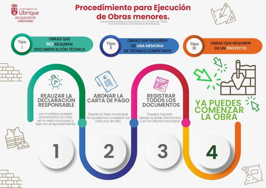 infografia_de_obras